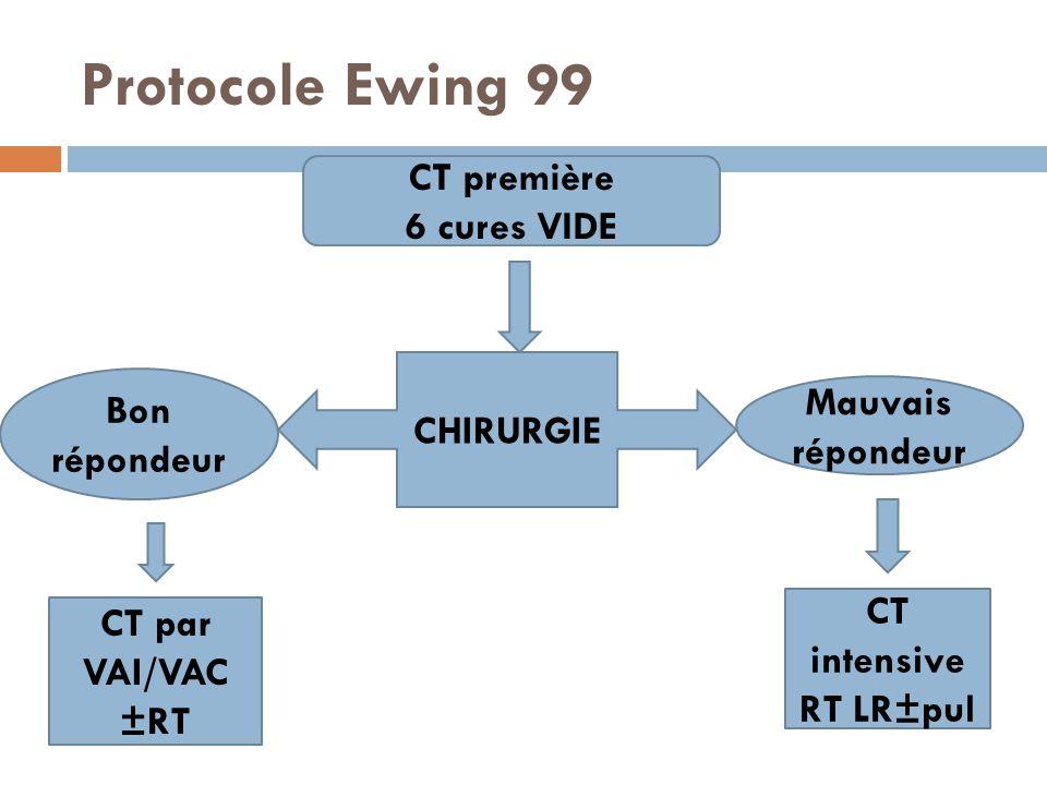 Protocole Ewing 99 CT première 6 cures VIDE CHIRURGIE Bon répondeur