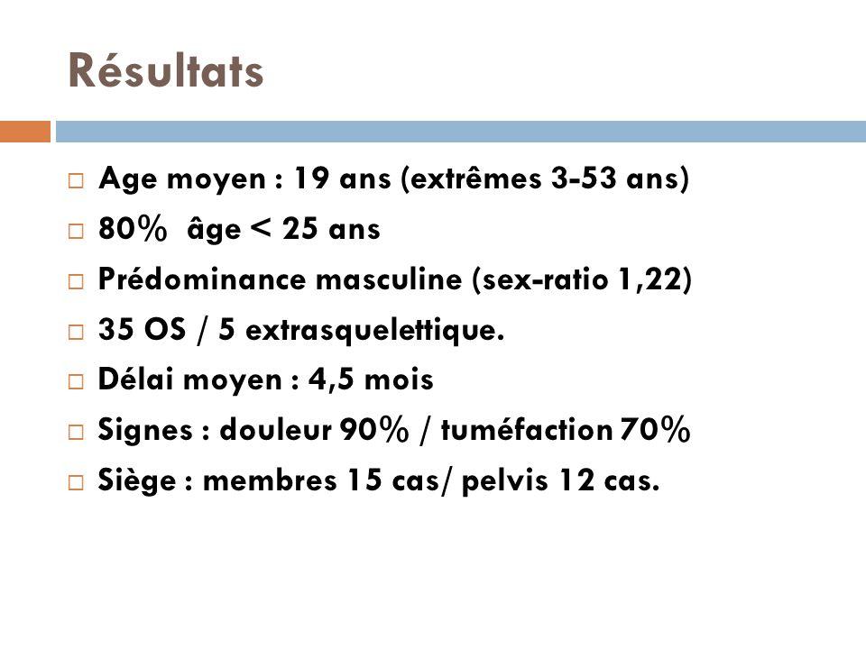 Résultats Age moyen : 19 ans (extrêmes 3-53 ans) 80% âge < 25 ans