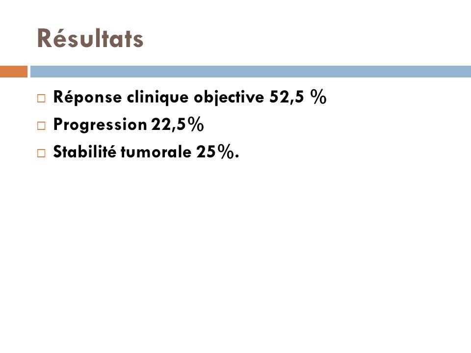 Résultats Réponse clinique objective 52,5 % Progression 22,5%
