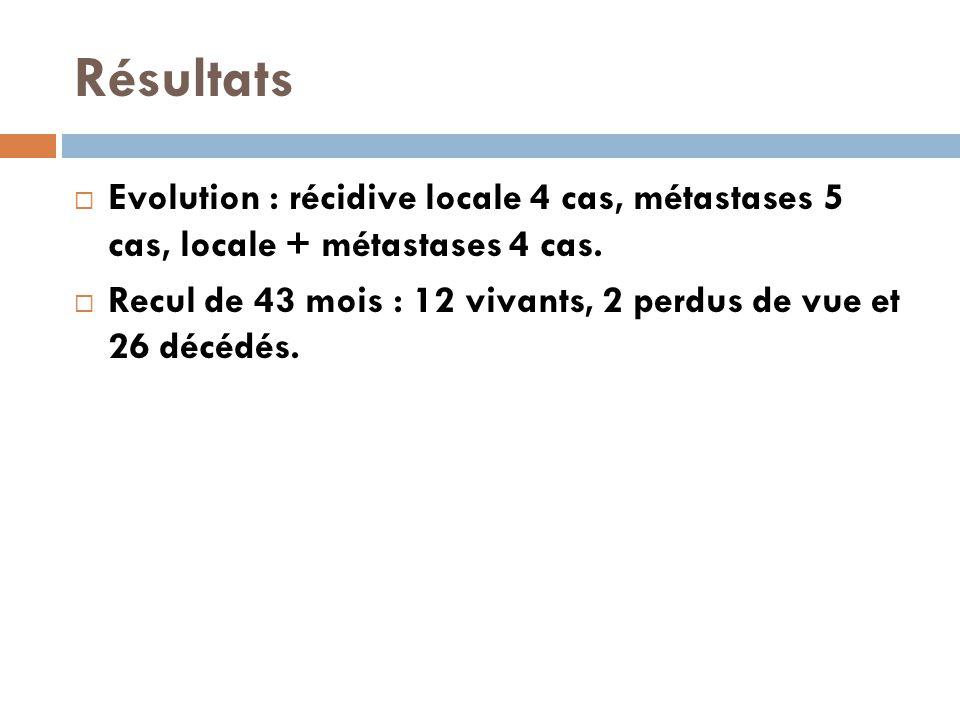 Résultats Evolution : récidive locale 4 cas, métastases 5 cas, locale + métastases 4 cas.