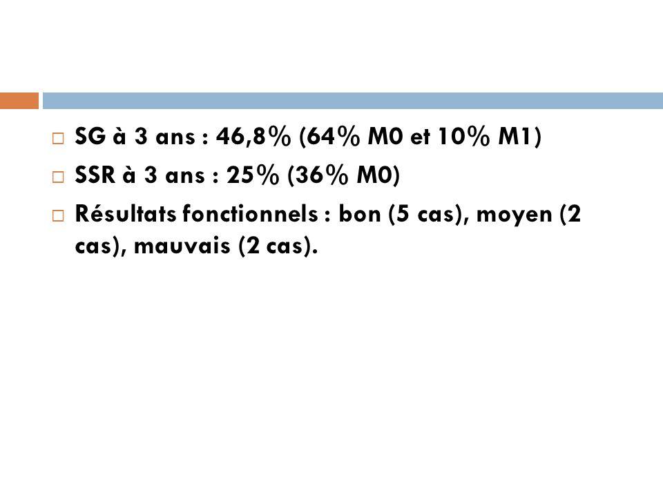 SG à 3 ans : 46,8% (64% M0 et 10% M1) SSR à 3 ans : 25% (36% M0) Résultats fonctionnels : bon (5 cas), moyen (2 cas), mauvais (2 cas).