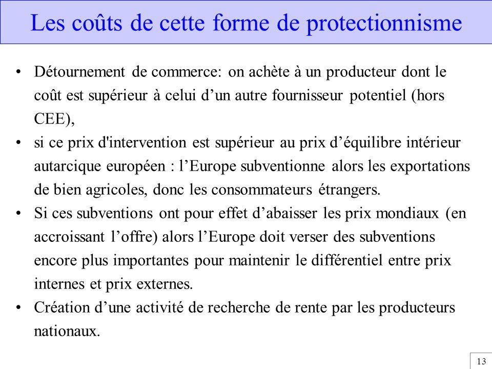 Les coûts de cette forme de protectionnisme
