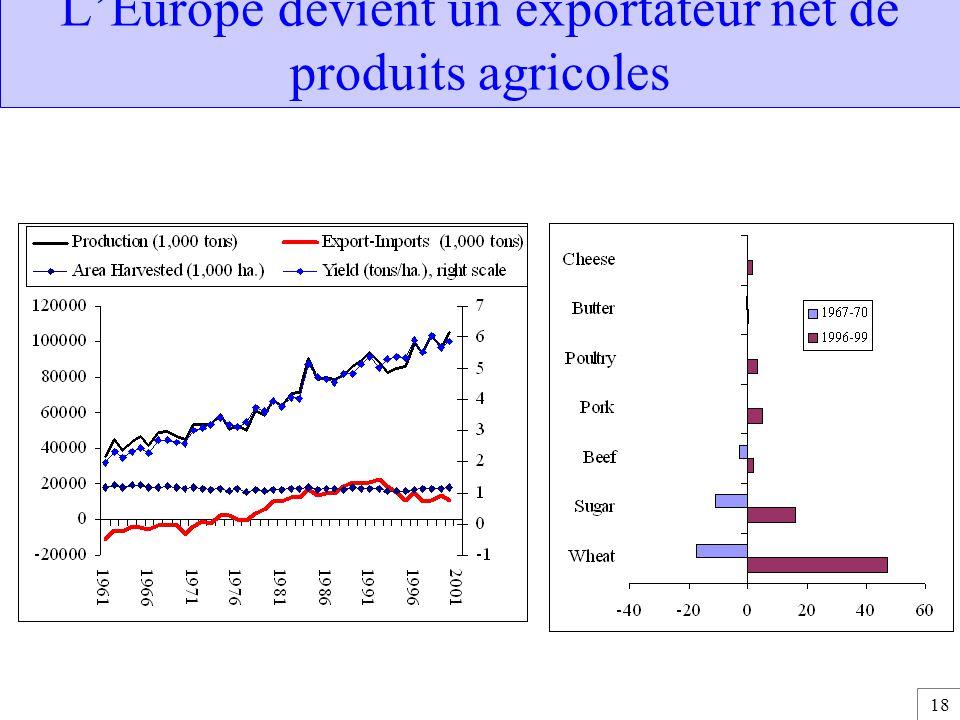 L'Europe devient un exportateur net de produits agricoles