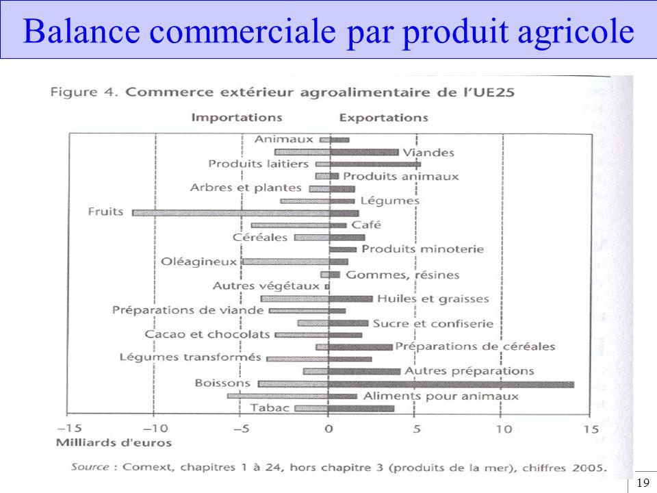 Balance commerciale par produit agricole