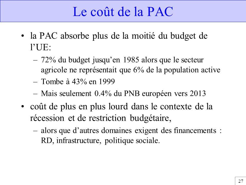 Le coût de la PAC la PAC absorbe plus de la moitié du budget de l'UE: