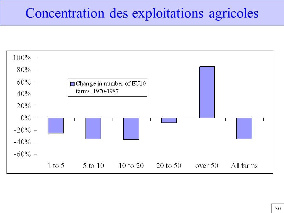 Concentration des exploitations agricoles