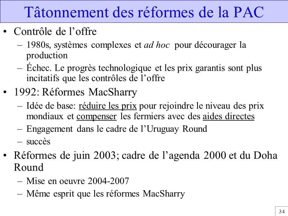 Tâtonnement des réformes de la PAC