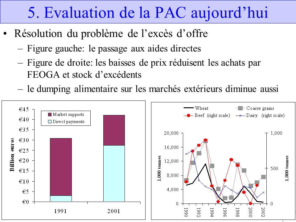5. Evaluation de la PAC aujourd'hui
