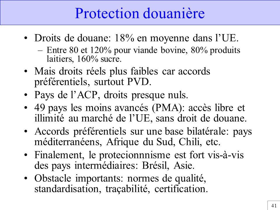 Protection douanière Droits de douane: 18% en moyenne dans l'UE.