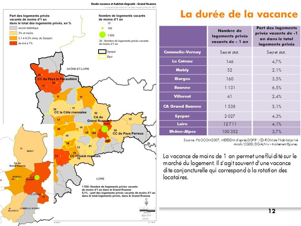 Nombre de logements privés vacants de - 1 an