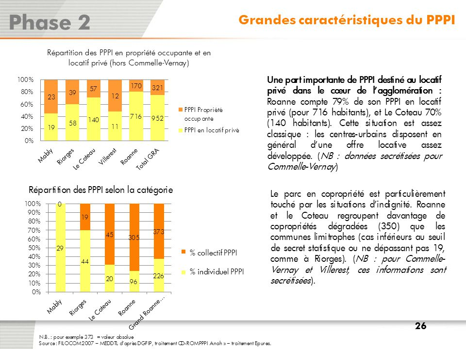 Phase 2 Grandes caractéristiques du PPPI