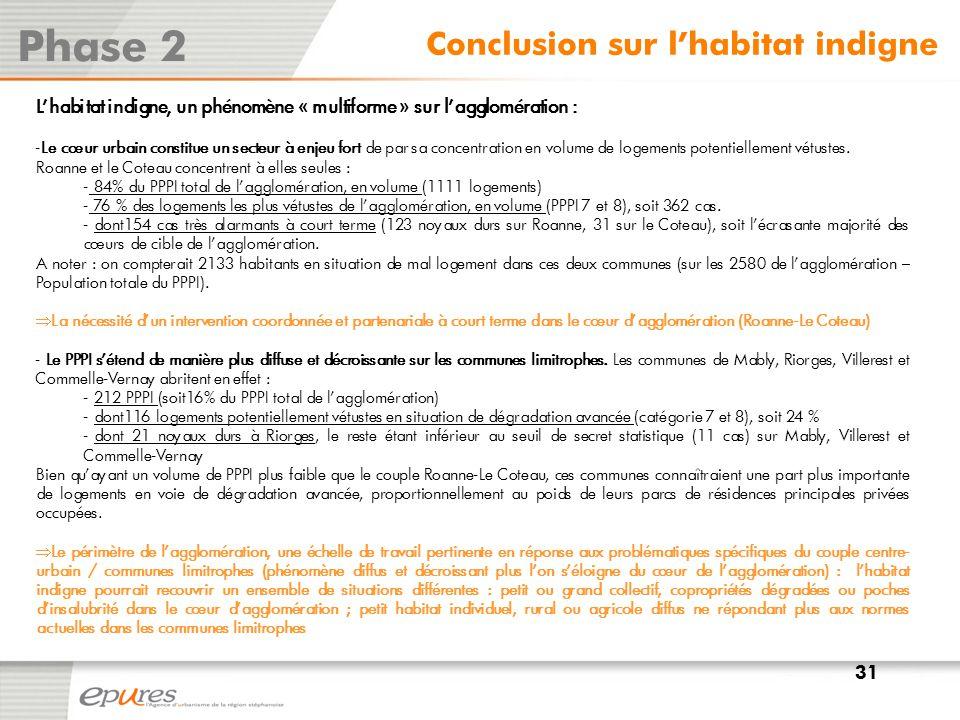 Phase 2 Conclusion sur l'habitat indigne