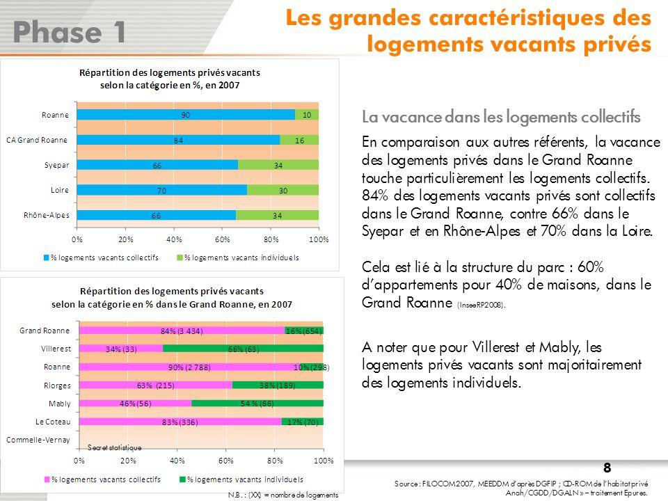 Phase 1 Les grandes caractéristiques des logements vacants privés
