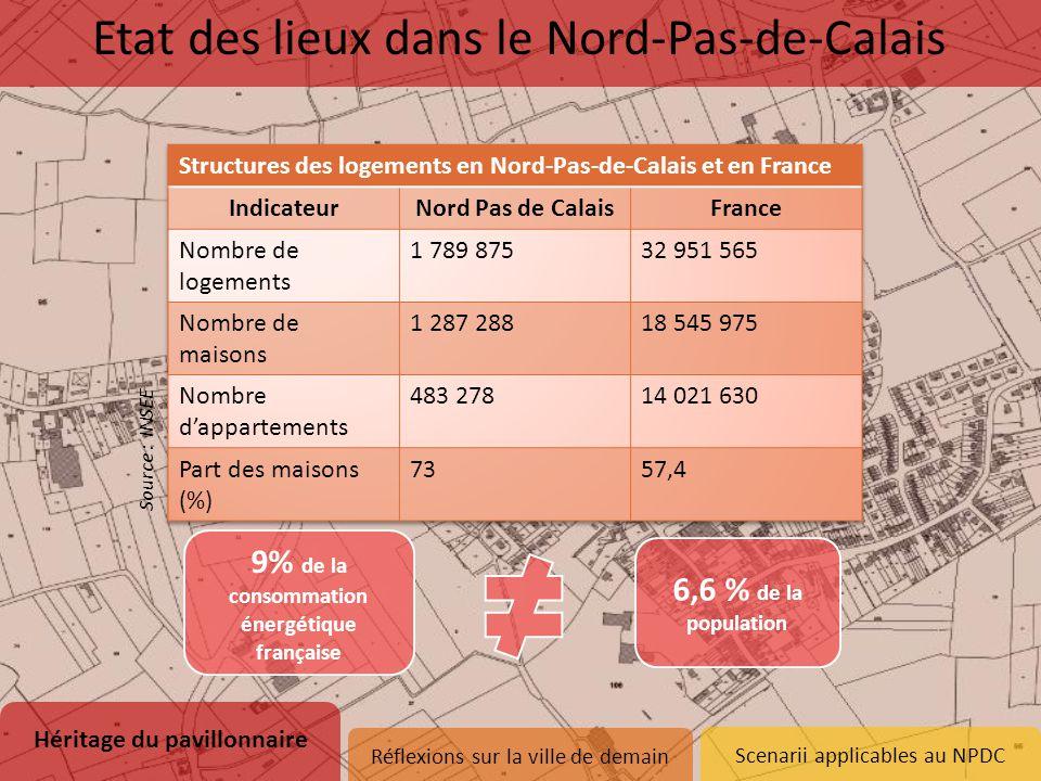 9% de la consommation énergétique française Héritage du pavillonnaire