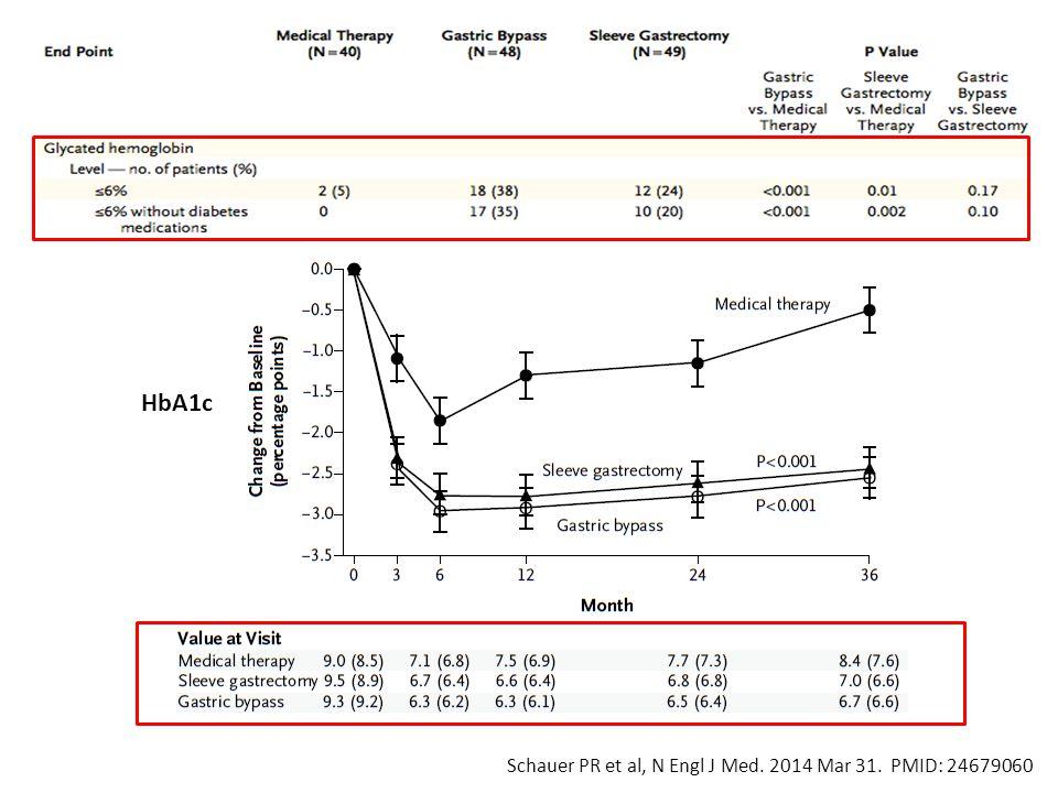 HbA1c Schauer PR et al, N Engl J Med. 2014 Mar 31. PMID: 24679060