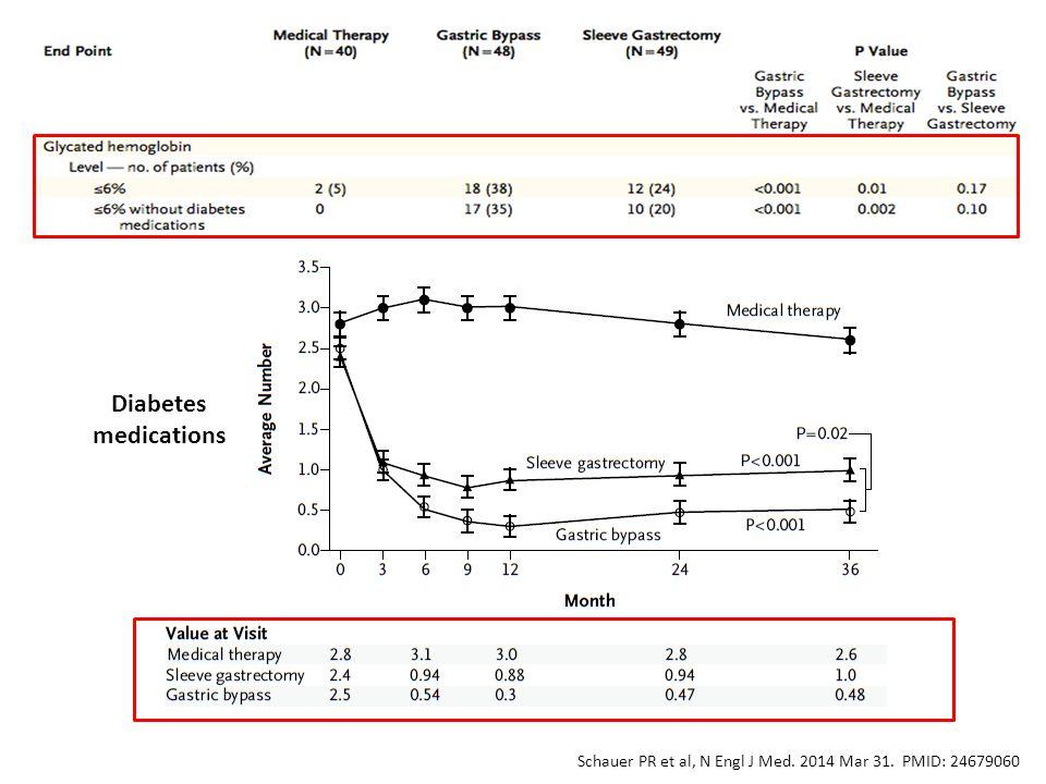 Diabetes medications Schauer PR et al, N Engl J Med. 2014 Mar 31. PMID: 24679060