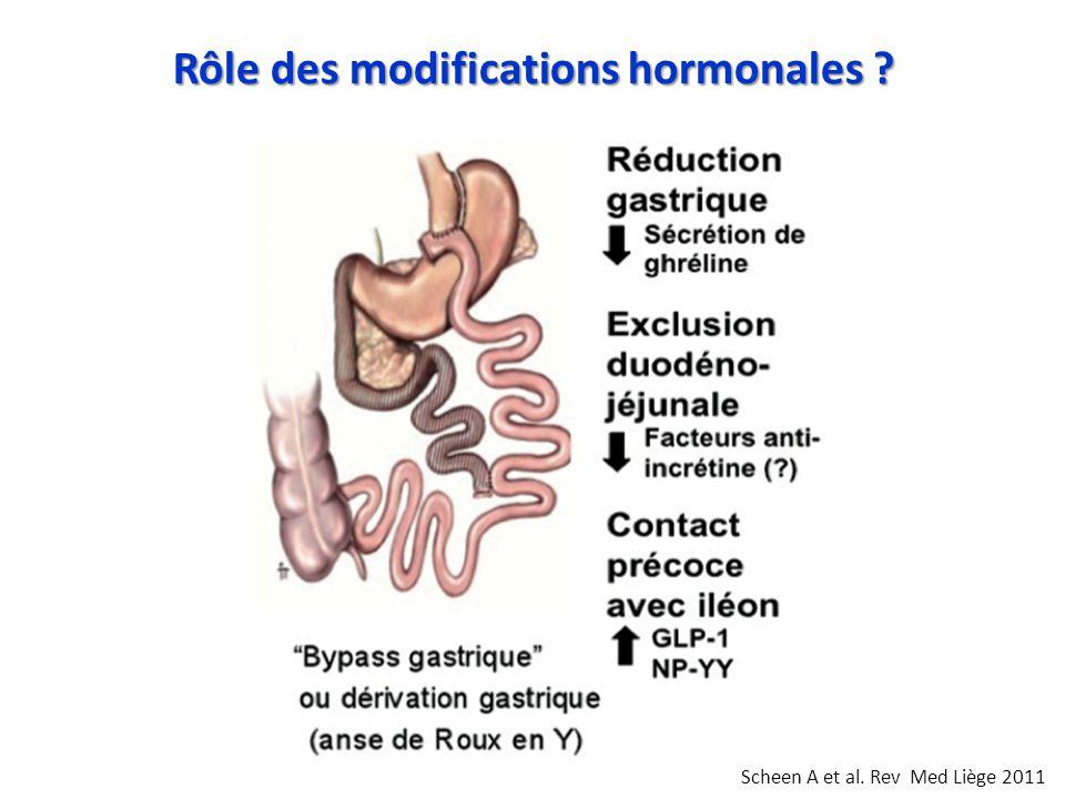 Rôle des modifications hormonales
