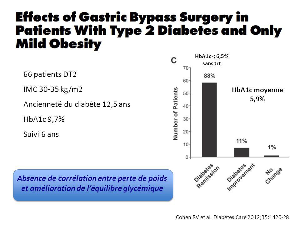 Ancienneté du diabète 12,5 ans HbA1c 9,7% Suivi 6 ans