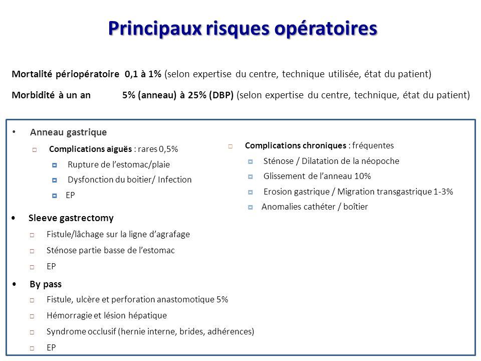 Principaux risques opératoires
