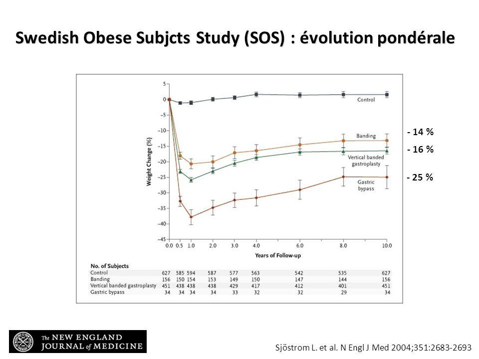 Swedish Obese Subjcts Study (SOS) : évolution pondérale