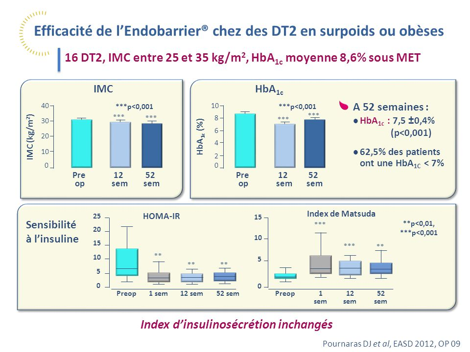 Index d'insulinosécrétion inchangés
