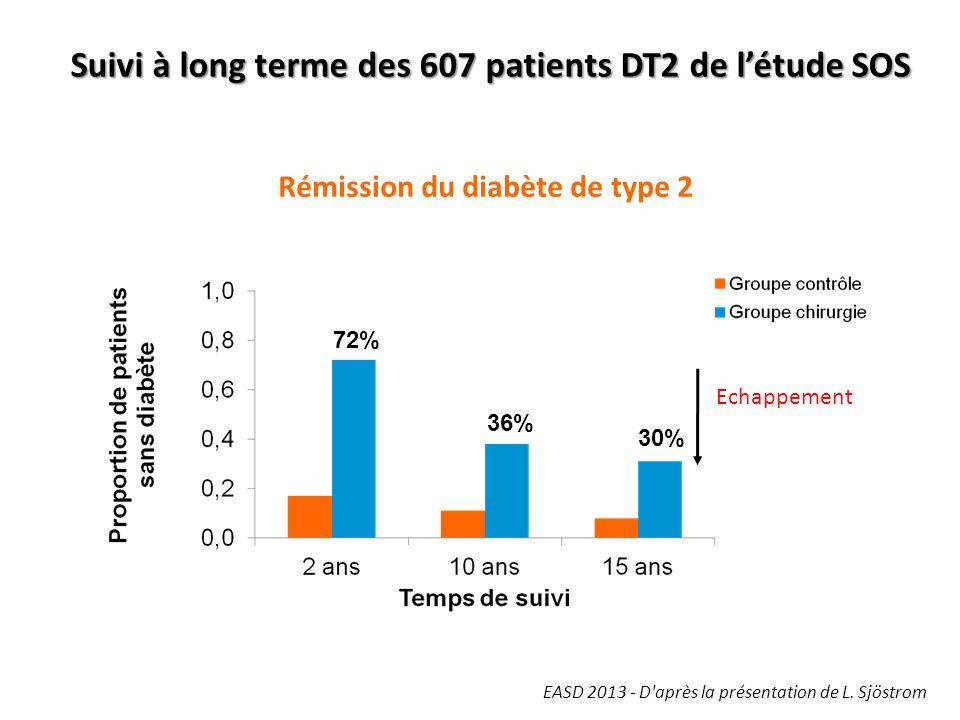 Rémission du diabète de type 2
