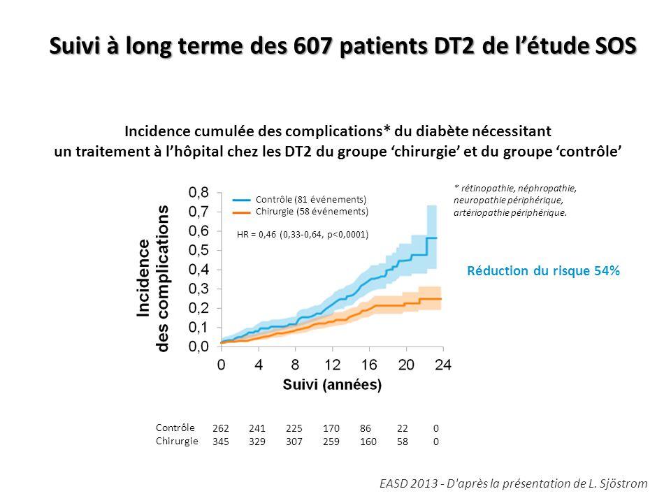 Suivi à long terme des 607 patients DT2 de l'étude SOS