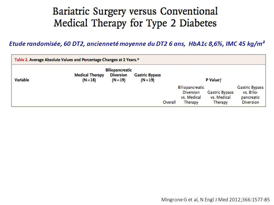 Etude randomisée, 60 DT2, ancienneté moyenne du DT2 6 ans, HbA1c 8,6%, IMC 45 kg/m²