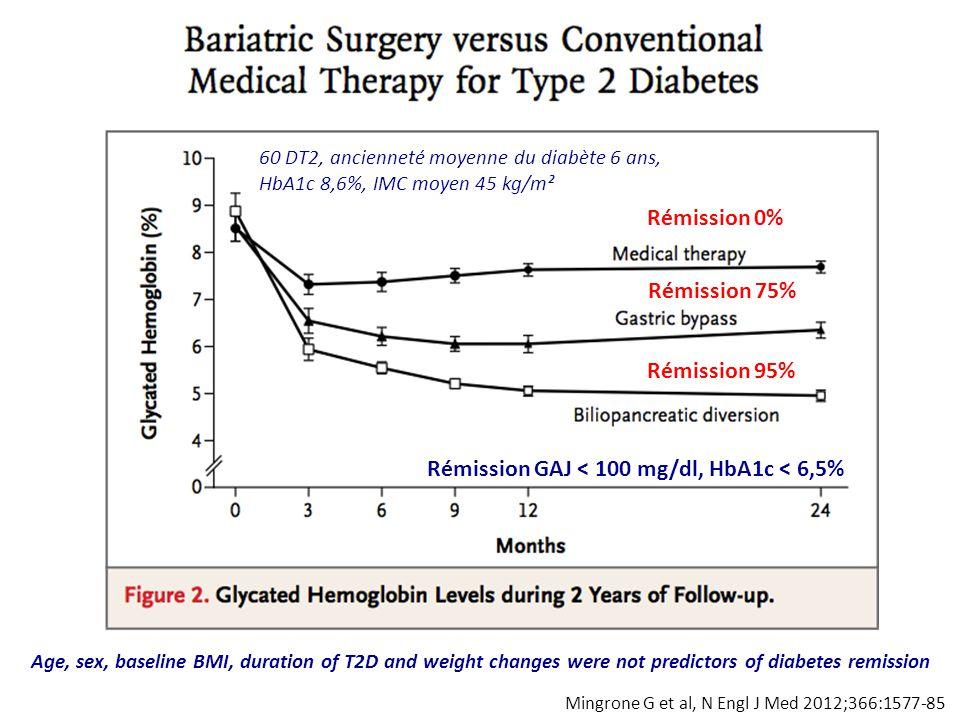 Rémission GAJ < 100 mg/dl, HbA1c < 6,5%