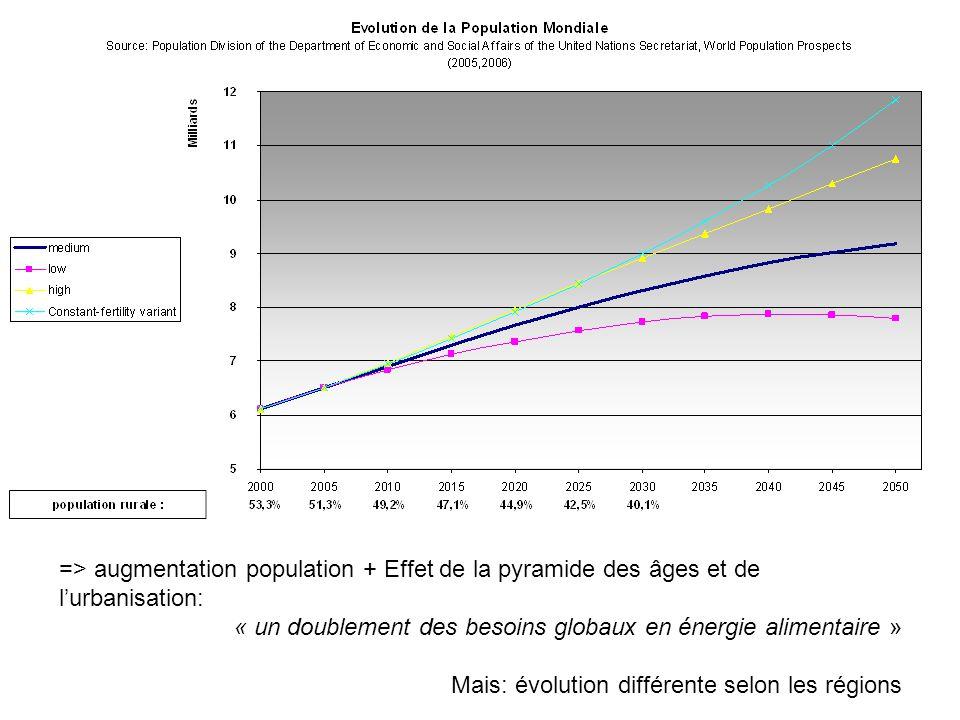 => augmentation population + Effet de la pyramide des âges et de l'urbanisation: