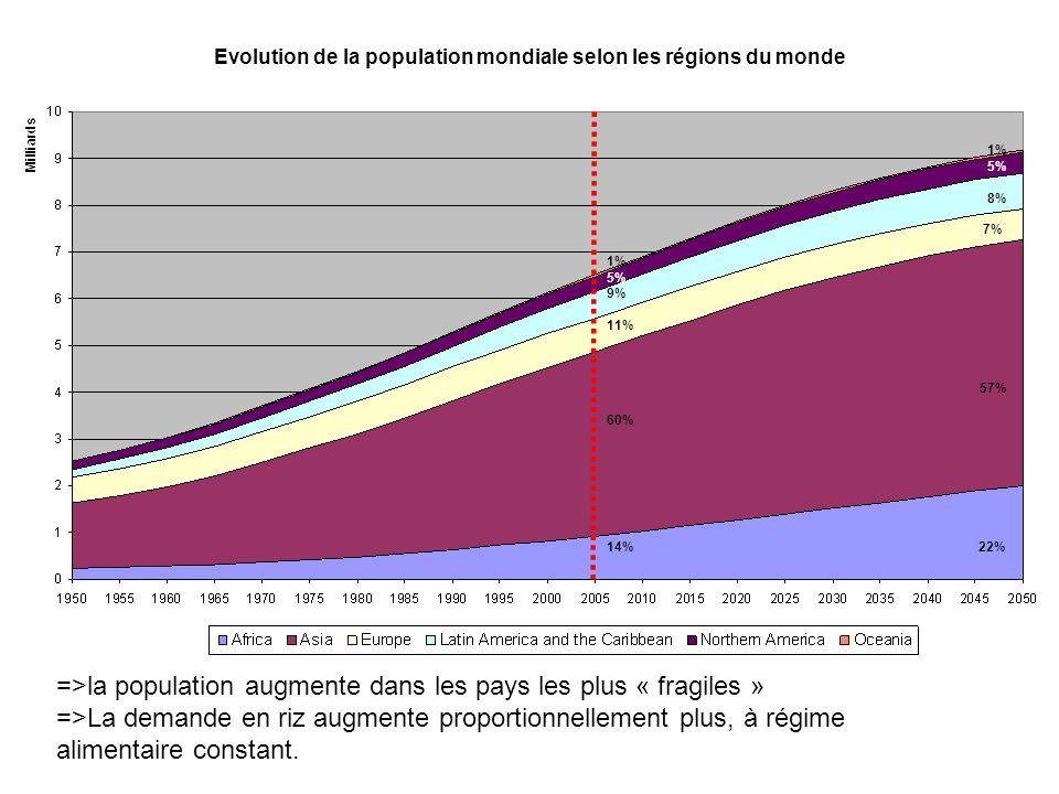Evolution de la population mondiale selon les régions du monde