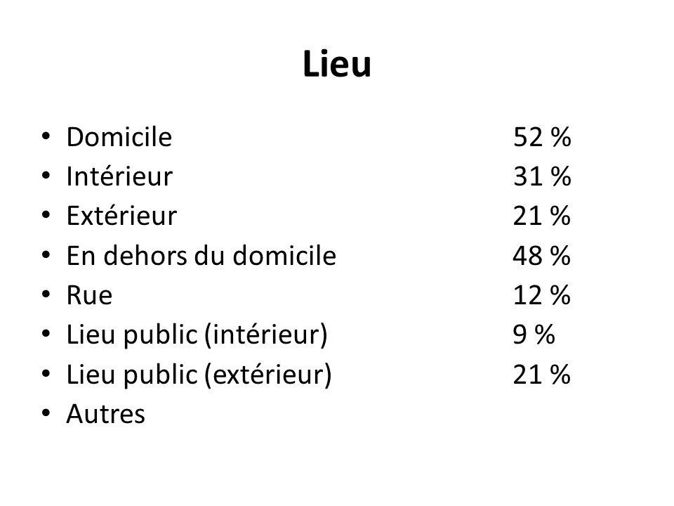 Lieu Domicile 52 % Intérieur 31 % Extérieur 21 %
