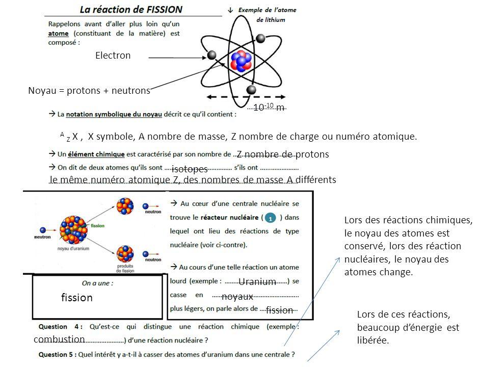 fission Electron Noyau = protons + neutrons 10-10 m