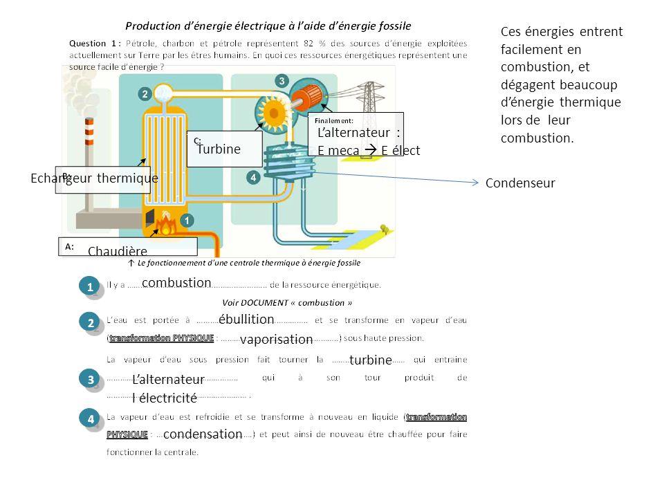 Ces énergies entrent facilement en combustion, et dégagent beaucoup d'énergie thermique lors de leur combustion.