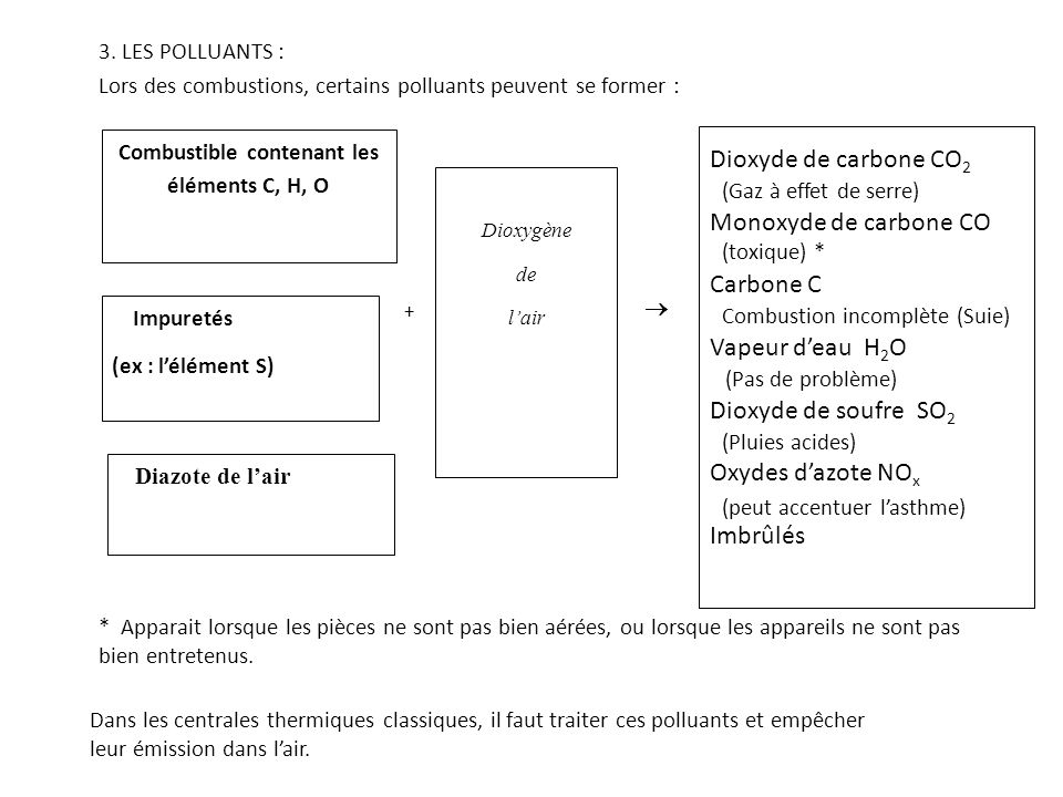 Combustible contenant les éléments C, H, O