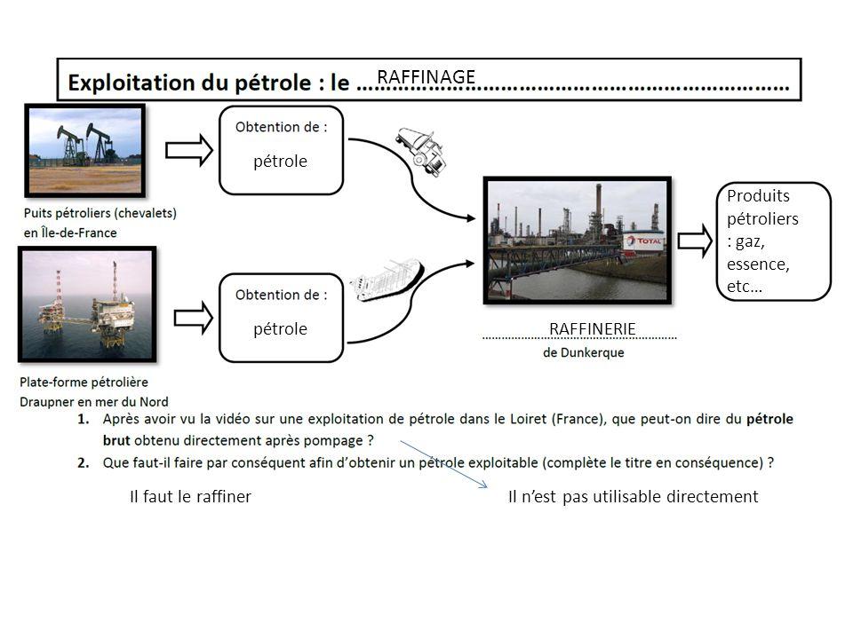RAFFINAGE pétrole Produits pétroliers : gaz, essence, etc… pétrole