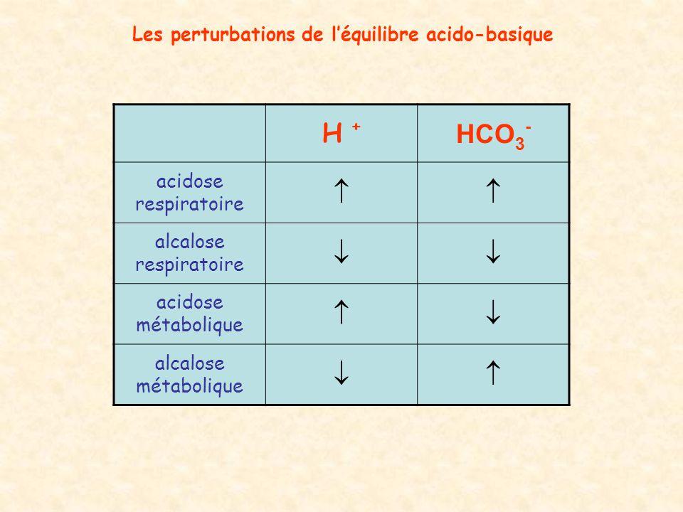 Les perturbations de l'équilibre acido-basique