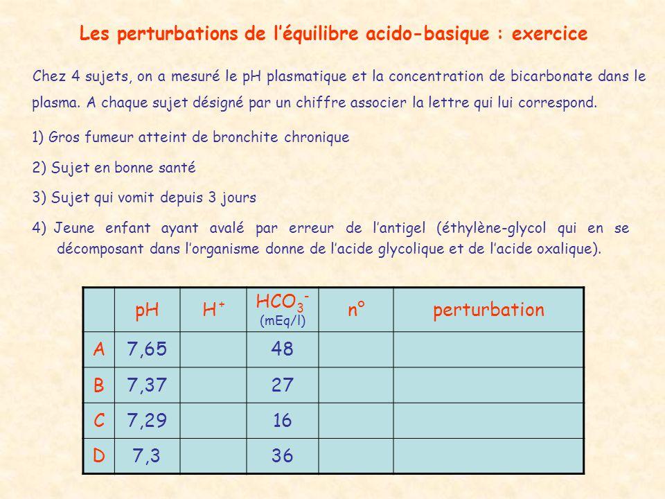 Les perturbations de l'équilibre acido-basique : exercice