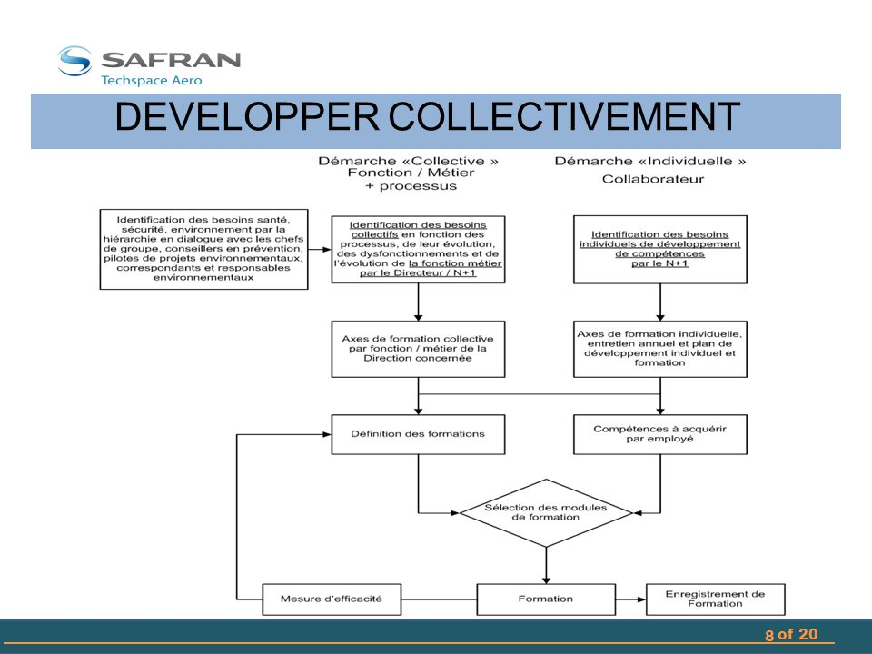 DEVELOPPER COLLECTIVEMENT