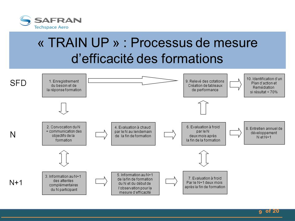 « TRAIN UP » : Processus de mesure d'efficacité des formations
