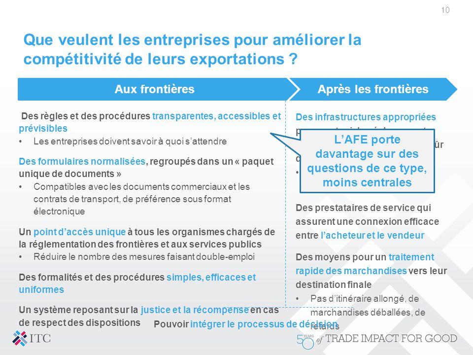 Que veulent les entreprises pour améliorer la compétitivité de leurs exportations