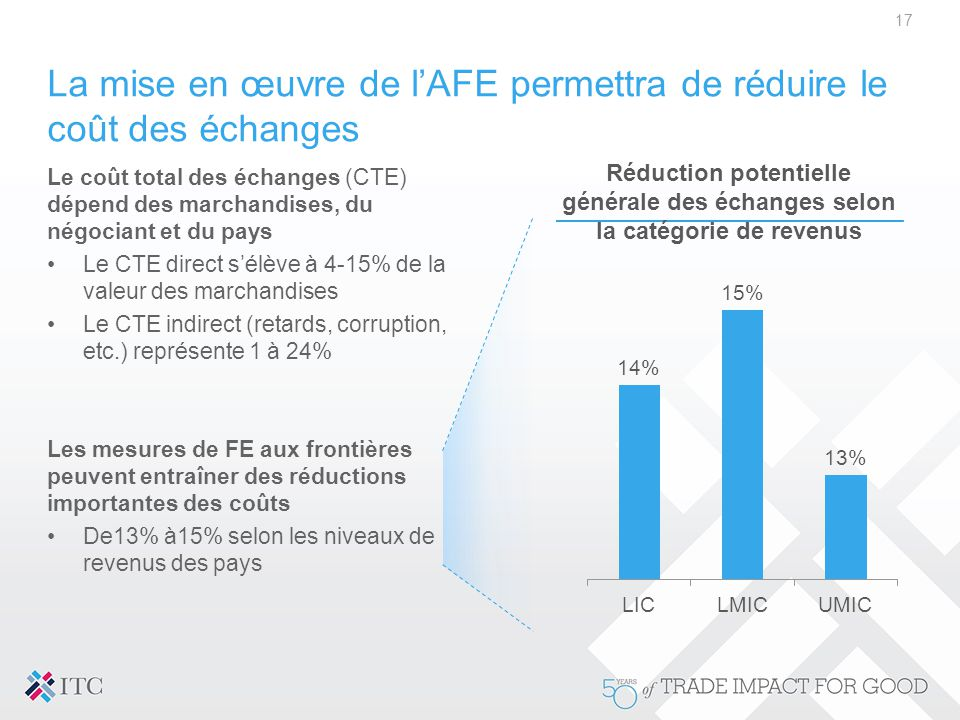 La mise en œuvre de l'AFE permettra de réduire le coût des échanges