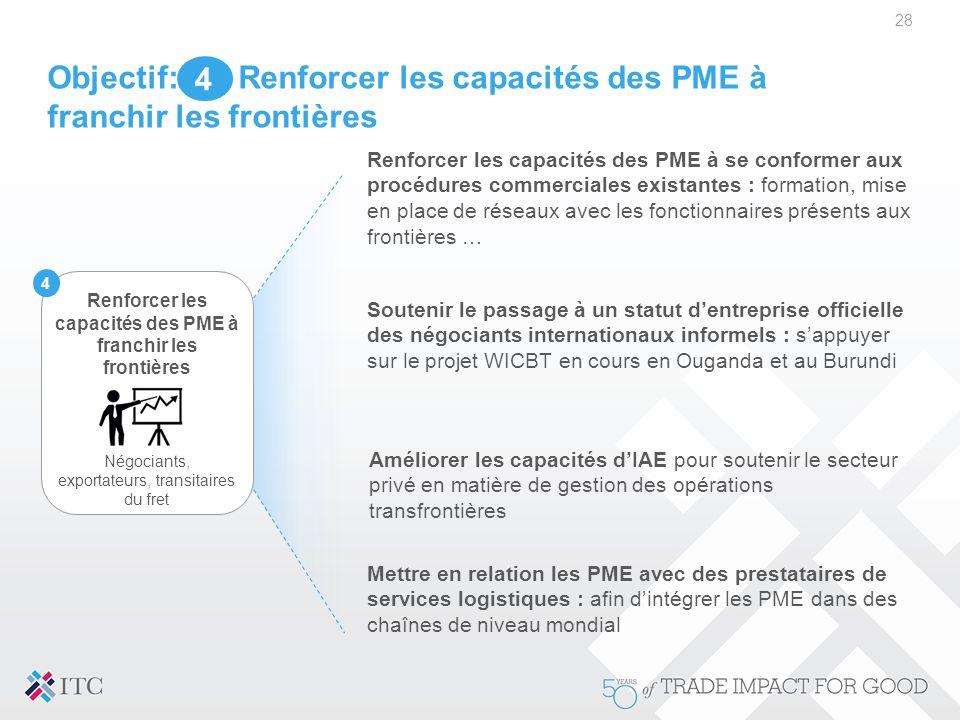 Objectif: Renforcer les capacités des PME à franchir les frontières