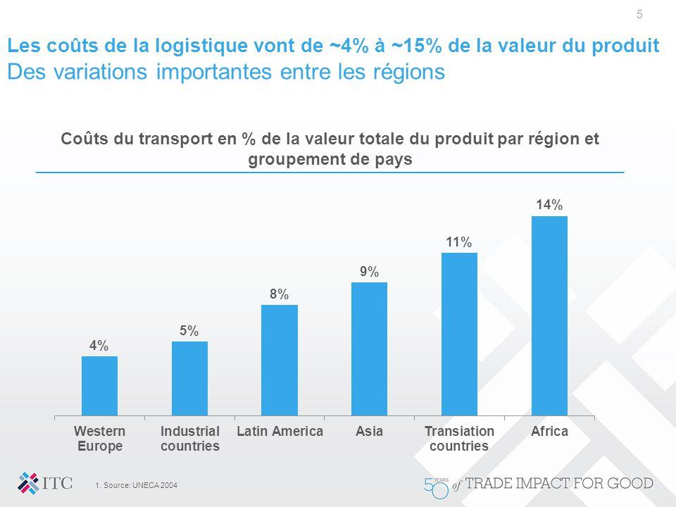 Les coûts de la logistique vont de ~4% à ~15% de la valeur du produit Des variations importantes entre les régions