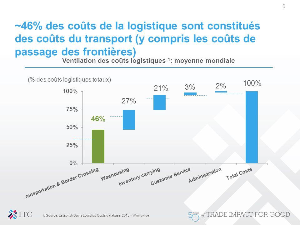 Ventilation des coûts logistiques 1: moyenne mondiale