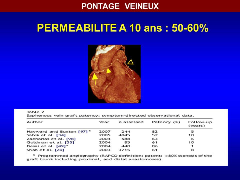 PONTAGE VEINEUX PERMEABILITE A 10 ans : 50-60%