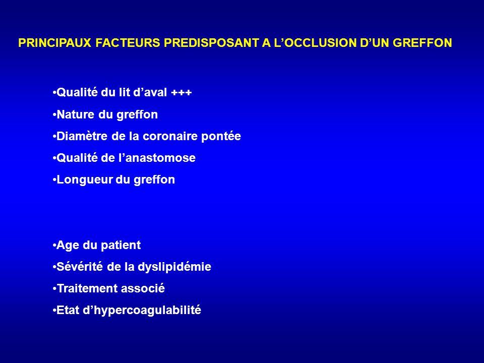 PRINCIPAUX FACTEURS PREDISPOSANT A L'OCCLUSION D'UN GREFFON
