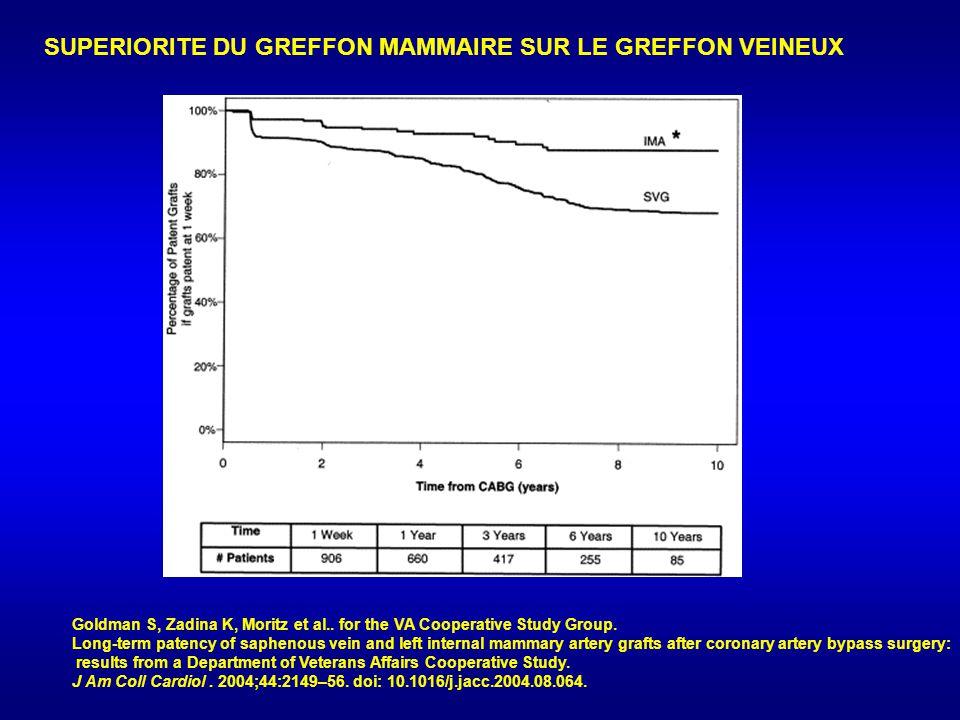 SUPERIORITE DU GREFFON MAMMAIRE SUR LE GREFFON VEINEUX