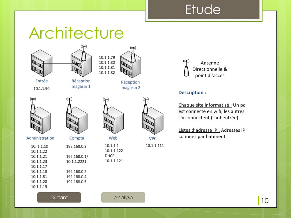 Architecture Chaque bâtiment sont interconnecté via les antennes directionnelle Wifi. Adresse IP: Aucun plan d'adressage.