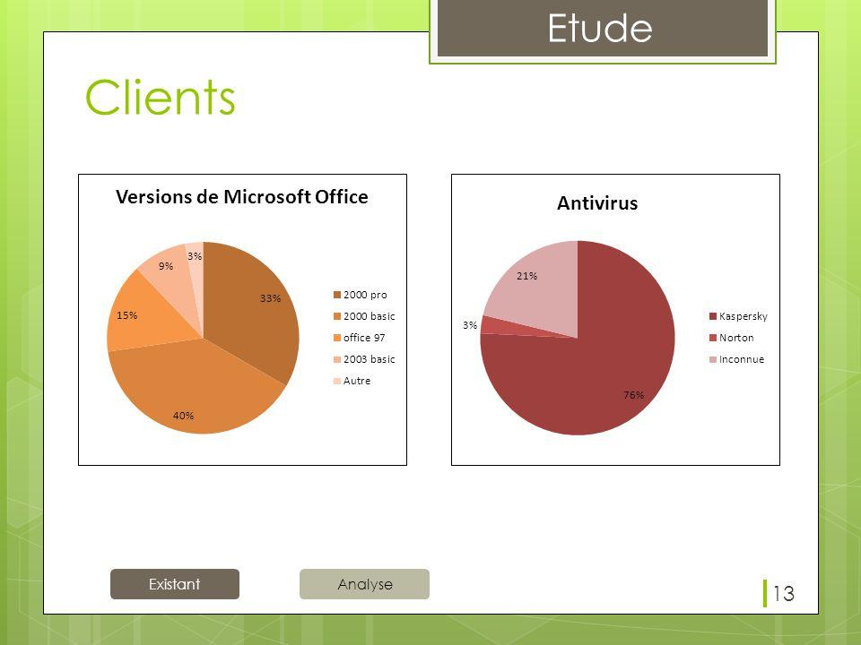 Clients Mo: Comme précédemment Trop d'hétérogénéité au moins 5 version différentes. Donc des problèmes de comptabilité.